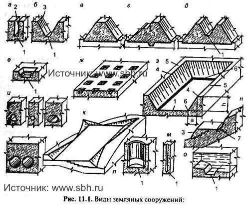 рис. 11.1 Виды земляных сооружений.