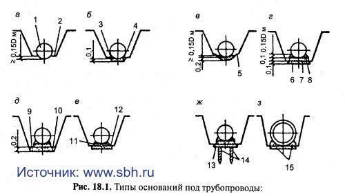 Типы оснований под трубопроводы