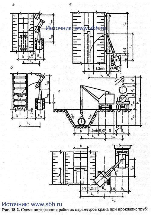 Схема определения рабочих параметров крана при прокладке труб