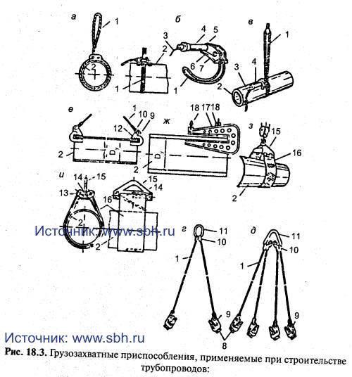 Грузозахватные приспособления, применяемые при строительстве трубопроводов