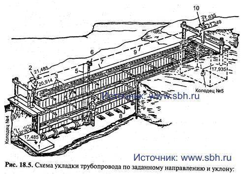 Схема укладки трубопровода по заданному направлению и уклону