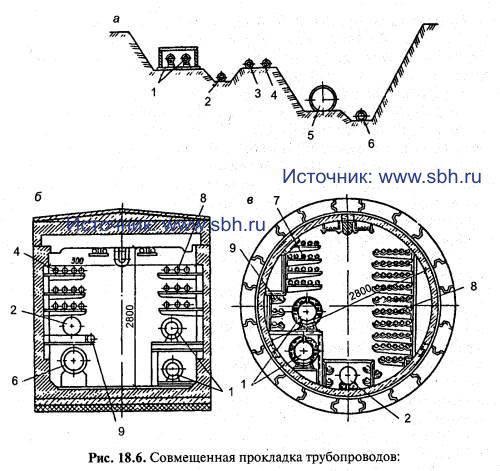 Совмещенная прокладка трубопроводов