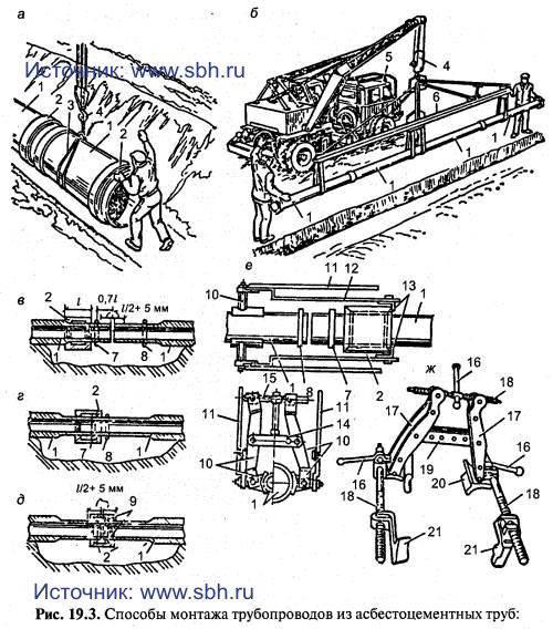 Способы монтажа трубопроводов