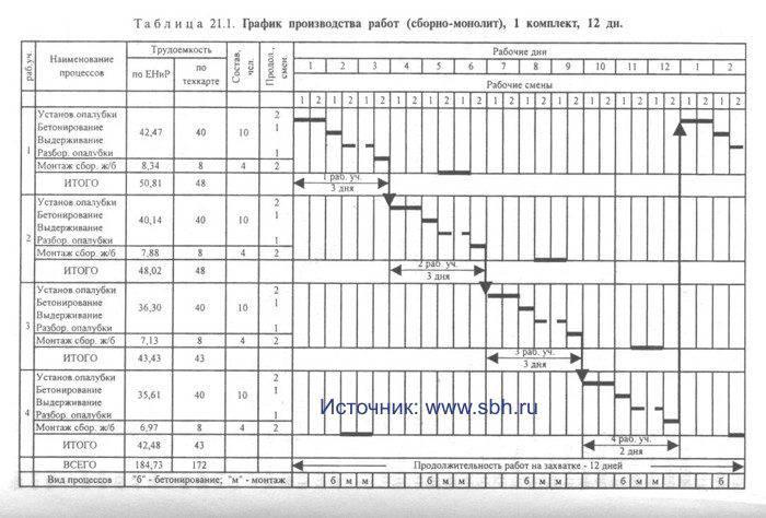 образец заполненного плана производства работ на высоте - фото 9