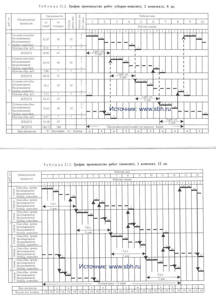 график производства работ: